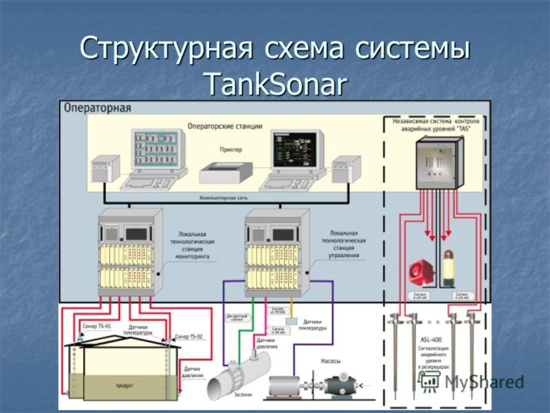 Структурная схема системы TankSonar