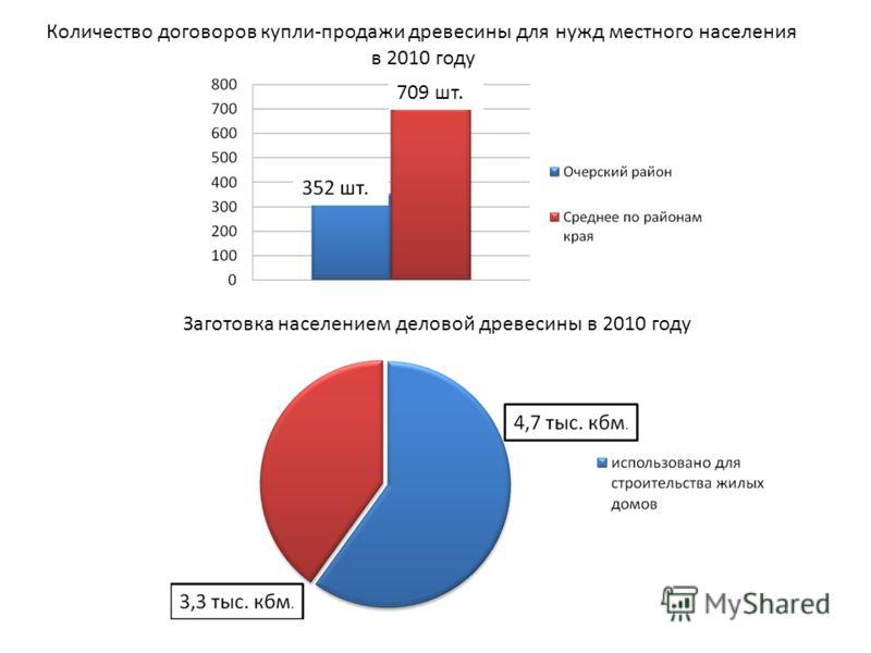 Количество договоров купли-продажи древесины для нужд местного населения в 2010 году 709 шт. Заготовка населением деловой древесины в 2010 году