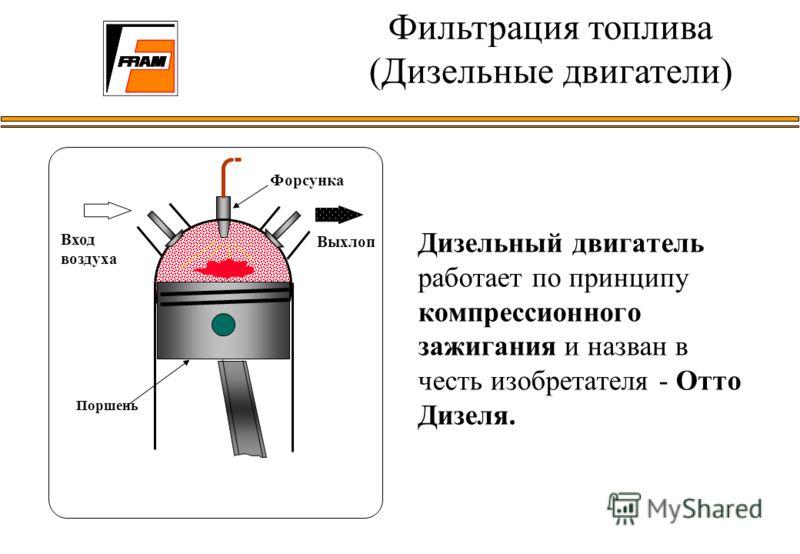 Дизельный двигатель работает по принципу компрессионного зажигания и назван в честь изобретателя - Отто Дизеля. Фильтрация топлива (Дизельные двигатели) Форсунка Выхлоп Вход воздуха Поршень