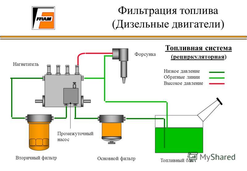 Топливная система (рециркуляторная) Низкое давление Обратные линии Высокое давление Форсунка Нагнетатель Вторичный фильтр Основной фильтр Топливный бак Промежуточный насос Фильтрация топлива (Дизельные двигатели)