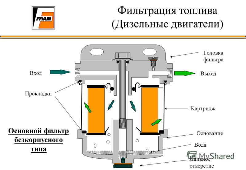 Вход Выход Картридж Головка фильтра Основание Сливное отверстие Основной фильтр безкорпусного типа Вода Фильтрация топлива (Дизельные двигатели) Прокладки