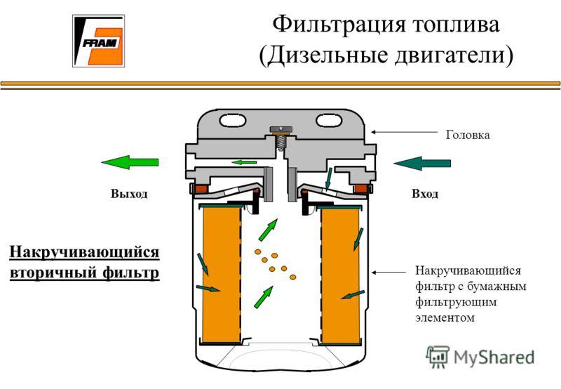 Накручивающийся вторичный фильтр Головка ВыходВход Накручивающийся фильтр с бумажным фильтрующим элементом Фильтрация топлива (Дизельные двигатели)