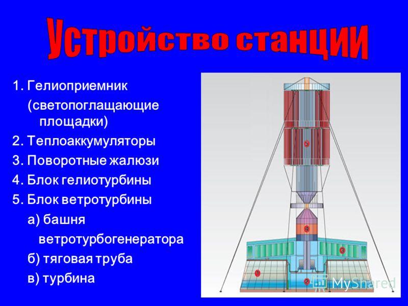 1. Гелиоприемник (светопоглащающие площадки) 2. Теплоаккумуляторы 3. Поворотные жалюзи 4. Блок гелиотурбины 5. Блок ветротурбины а) башня ветротурбогенератора б) тяговая труба в) турбина
