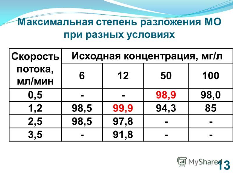 Максимальная степень разложения МО при разных условиях 13 Скорость потока, мл/мин Исходная концентрация, мг/л 61250100 0,5--98,998,0 1,298,599,994,385 2,598,597,8-- 3,5-91,8--