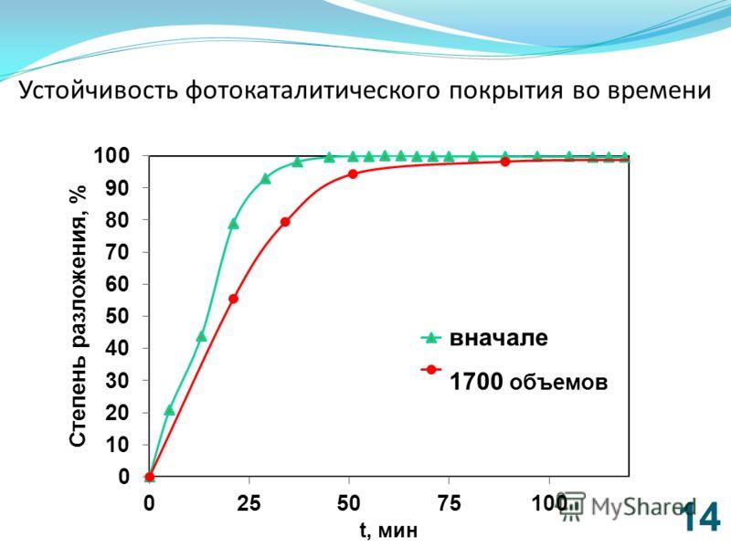 Устойчивость фотокаталитического покрытия во времени 14 вначале 1700 объемов