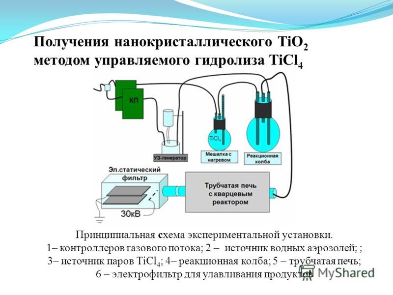 Принципиальная схема экспериментальной установки. 1– контроллеров газового потока; 2 – источник водных аэрозолей; ; 3– источник паров TiCl 4 ; 4– реакционная колба; 5 – трубчатая печь; 6 – электрофильтр для улавливания продуктов Получения нанокристал