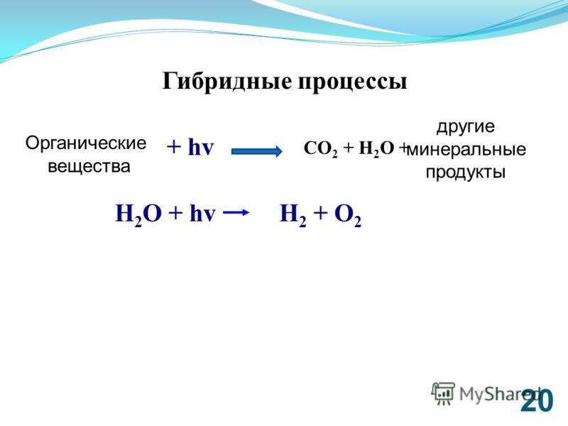 20 CO 2 + H 2 O + фотокатализатор + hv другие минеральные продукты Органические вещества Гибридные процессы H 2 O + hv H 2 + O 2