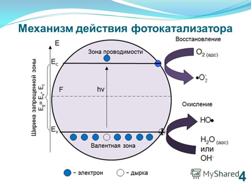 4 Механизм действия фотокатализатора