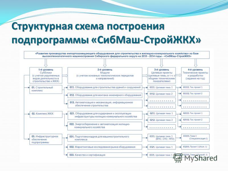 Структурная схема построения подпрограммы «СибМаш-СтройЖКХ»