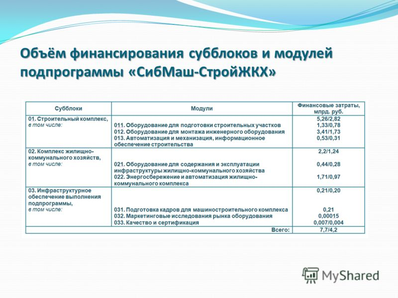 Объём финансирования субблоков и модулей подпрограммы «СибМаш-СтройЖКХ»