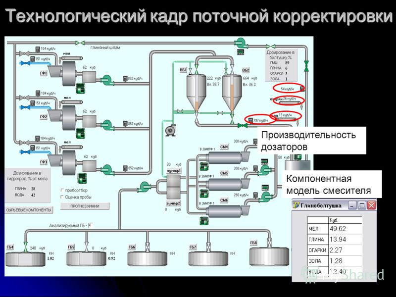 Технологический кадр поточной корректировки Компонентная модель смесителя Производительность дозаторов