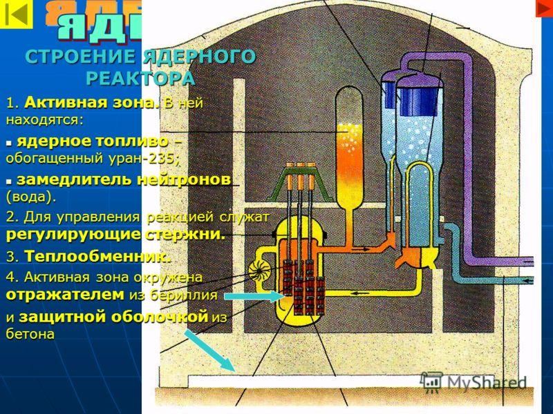 СТРОЕНИЕ ЯДЕРНОГО РЕАКТОРА 1. Активная зона. В ней находятся: ядерное топливо – обогащенный уран-235; ядерное топливо – обогащенный уран-235; замедлитель нейтронов (вода). замедлитель нейтронов (вода). 2. Для управления реакцией служат регулирующие с