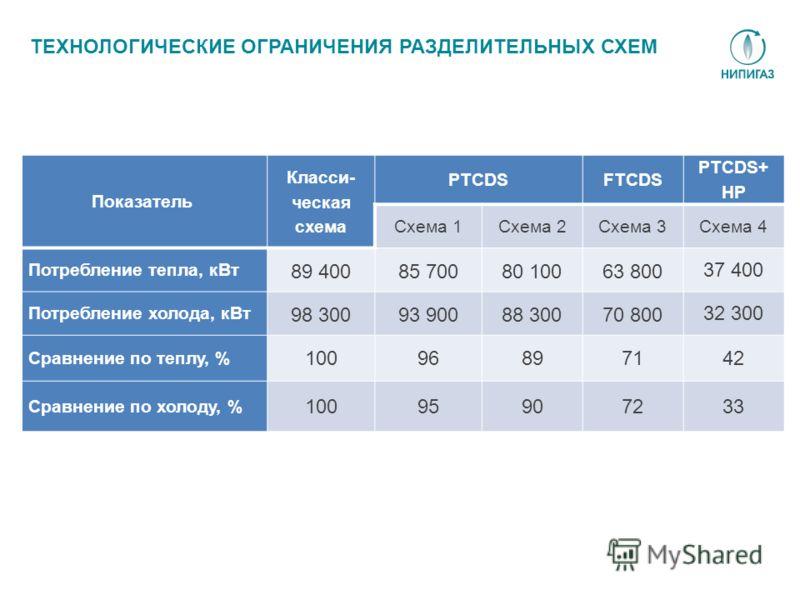 Показатель Класси- ческая схема PTCDSFTCDS PTCDS+ HP Схема 1Схема 2Схема 3Схема 4 Потребление тепла, кВт 89 40085 70080 10063 800 37 400 Потребление холода, кВт 98 30093 90088 30070 800 32 300 Сравнение по теплу, % 1009689714242 Сравнение по холоду,