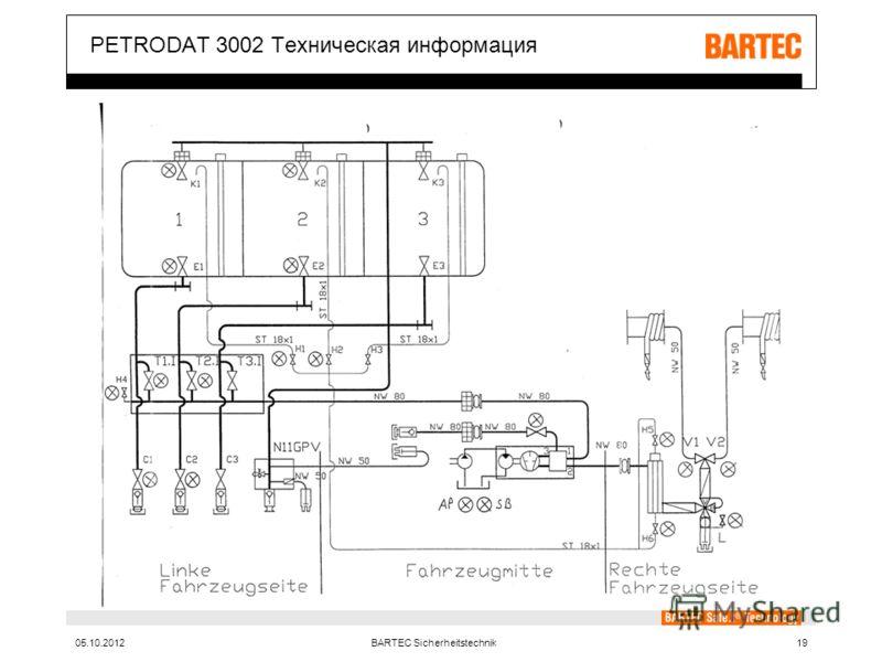 10.08.2012BARTEC Sicherheitstechnik19 PETRODAT 3002 Техническая информация