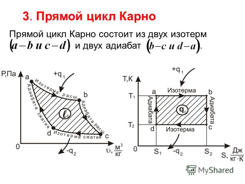 3. Прямой цикл Карно Прямой цикл Карно состоит из двух изотерм и двух адиабат.