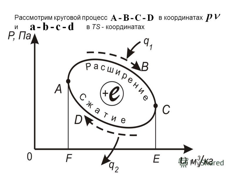 Рассмотрим круговой процесс в координатах и в TS - координатах