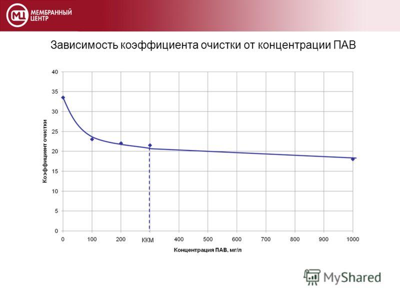 Зависимость коэффициента очистки от концентрации ПАВ