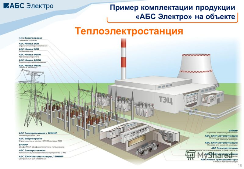 10 Теплоэлектростанция Пример комплектации продукции «АБС Электро» на объекте