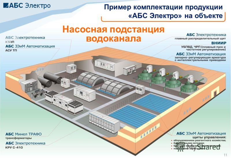 11 Насосная подстанция водоканала Пример комплектации продукции «АБС Электро» на объекте 11