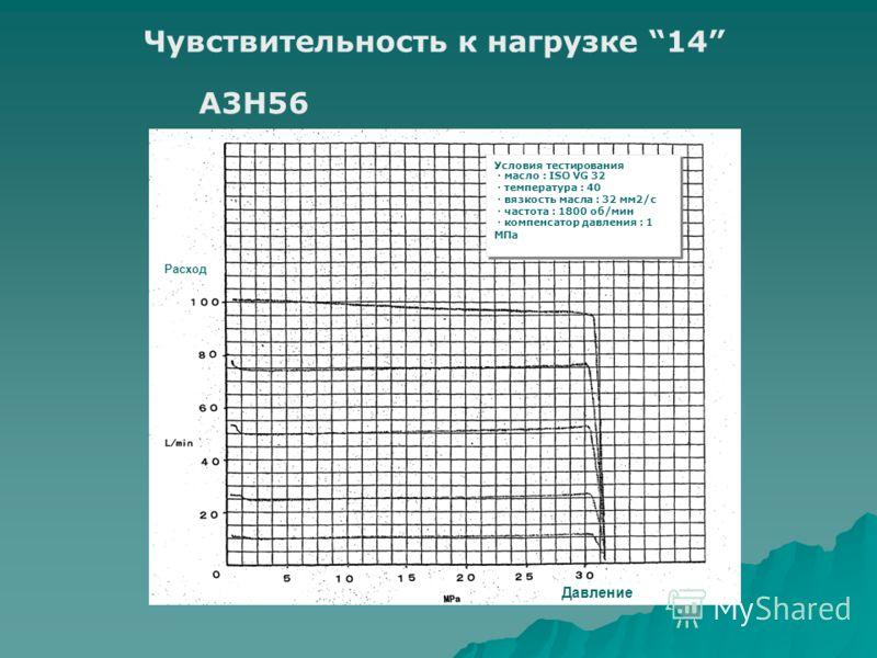 Чувствительность к нагрузке 14 A3H56 Условия тестирования масло : ISO VG 32 температура : 40 вязкость масла : 32 мм2/с частота : 1800 об/мин компенсатор давления : 1 МПа Условия тестирования масло : ISO VG 32 температура : 40 вязкость масла : 32 мм2/