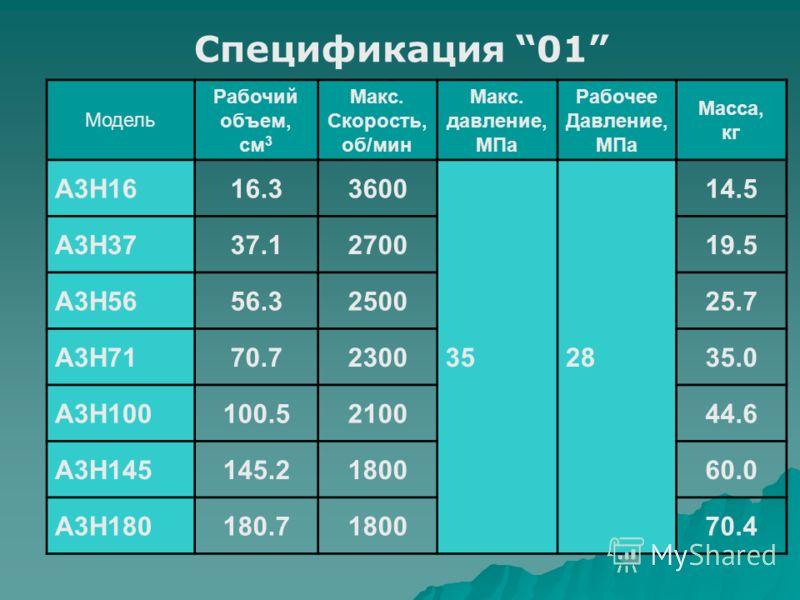 Спецификация 01 Модель Рабочий объем, см 3 Макс. Скорость, об/мин Макс. давление, МПа Рабочее Давление, МПа Масса, кг A3H1616.33600 3528 14.5 A3H3737.1270019.5 A3H5656.3250025.7 A3H7170.7230035.0 A3H100100.5210044.6 A3H145145.2180060.0 A3H180180.7180