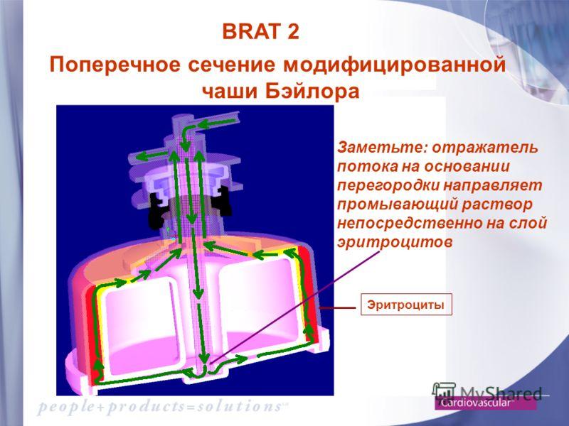 Заметьте: отражатель потока на основании перегородки направляет промывающий раствор непосредственно на слой эритроцитов Эритроциты Поперечное сечение модифицированной чаши Бэйлора BRAT 2