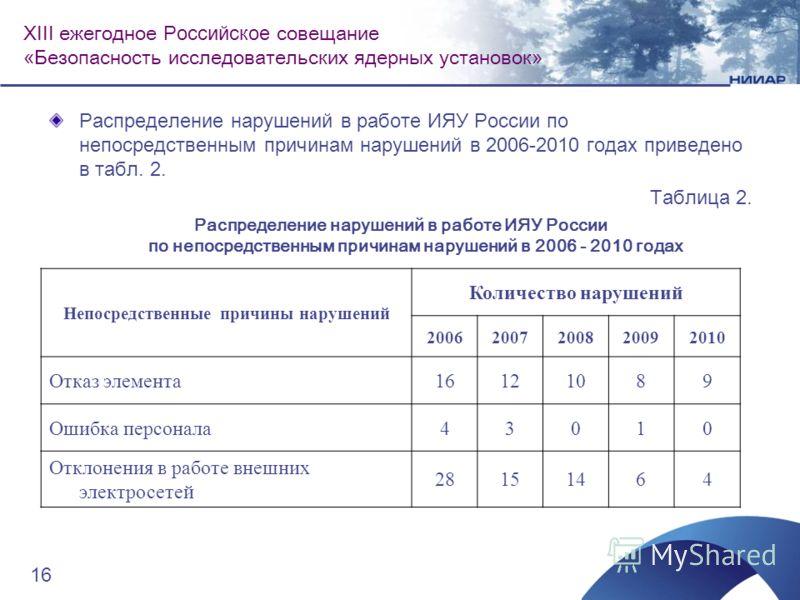 Распределение нарушений в работе ИЯУ России по непосредственным причинам нарушений в 2006-2010 годах приведено в табл. 2. Таблица 2. Распределение нарушений в работе ИЯУ России по непосредственным причинам нарушений в 2006 - 2010 годах Непосредственн
