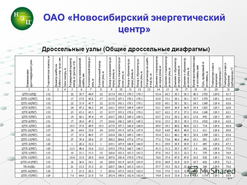 20 ОАО «Новосибирский энергетический центр» Дроссельные узлы (Общие дроссельные диафрагмы)