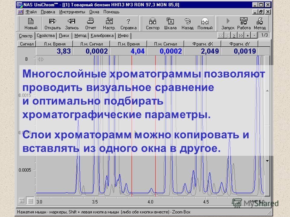 Многослойные хроматограммы позволяют проводить визуальное сравнение и оптимально подбирать хроматографические параметры. Слои хроматорамм можно копировать и вставлять из одного окна в другое.