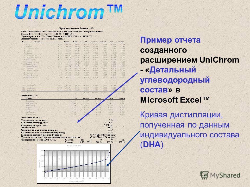 Пример отчета созданного расширением UniChrom - «Детальный углеводородный состав» в Microsoft Excel Кривая дистилляции, полученная по данным индивидуального состава (DHA)