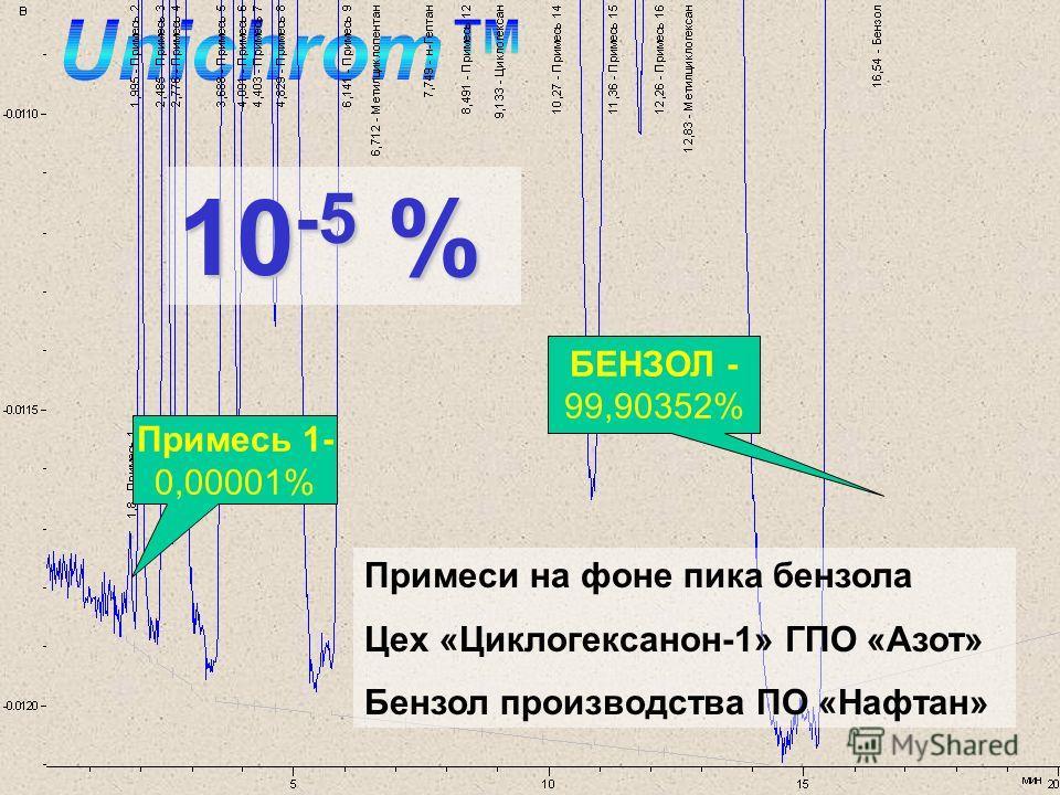 10 -5 % Примеси на фоне пика бензола Цех «Циклогексанон-1» ГПО «Азот» Бензол производства ПО «Нафтан» Примесь 1- 0,00001% БЕНЗОЛ - 99,90352%
