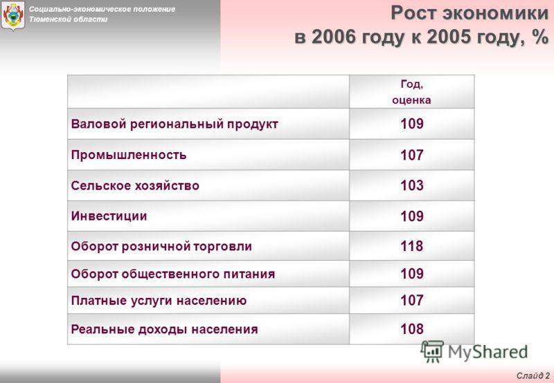 Социально-экономическое положение Тюменской области Слайд 1 Тюменская область В состав Тюменской области входят два равноправных субъекта РФ - Ханты-Мансийский и Ямало-Ненецкий автономные округа. В области насчитывается 28 городов, 38 районов, 41 пос