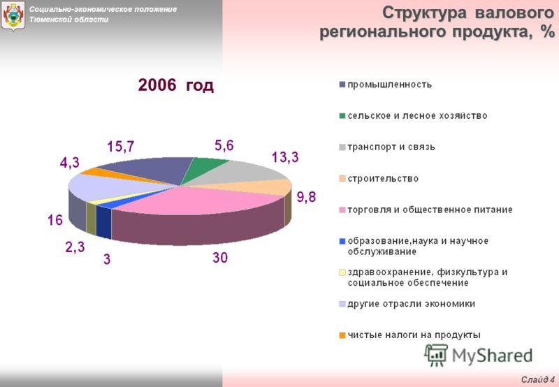 Социально-экономическое положение Тюменской области Слайд 3 Валовой региональный продукт млрд. руб.