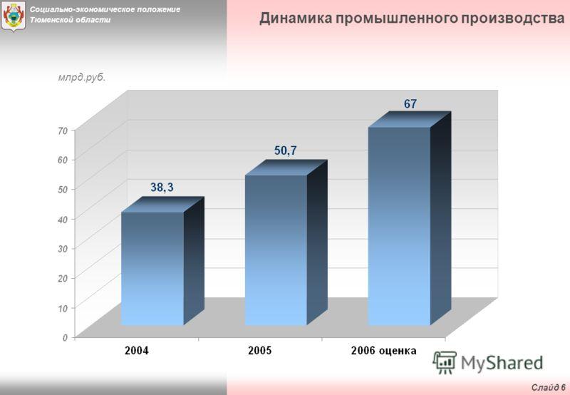 Социально-экономическое положение Тюменской области Слайд 5 Инвестиции в основной капитал за счет всех источников финансирования млрд. руб.