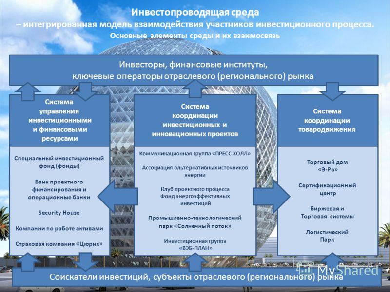 Инвестопроводящая среда – интегрированная модель взаимодействия участников инвестиционного процесса. Основные элементы среды и их взаимосвязь Инвесторы, финансовые институты, ключевые операторы отраслевого (регионального) рынка Система управления инв
