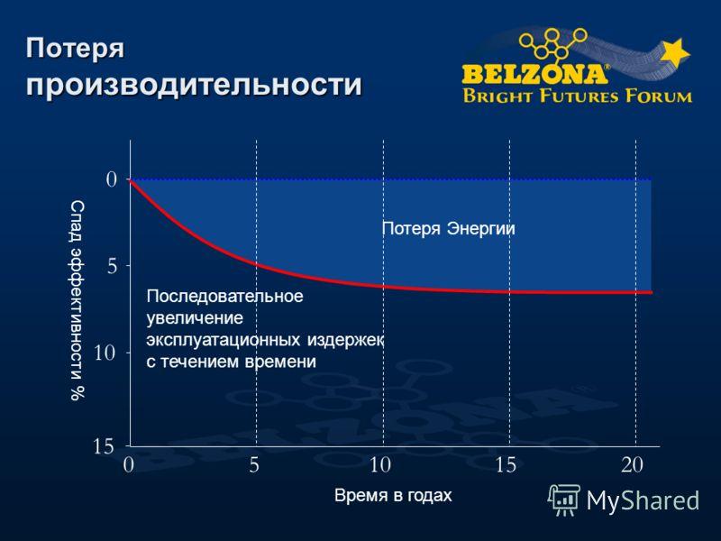 Потеря Энергии Потеря производительности Спад эффективности % 0 5 10 15 Время в годах 05101520 Последовательное увеличение эксплуатационных издержек с течением времени