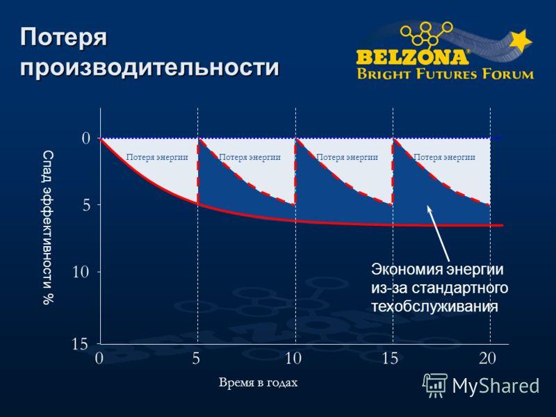 Потеря производительности 0 5 10 15 Время в годах 05101520 Потеря энергии Экономия энергии из-за стандартного техобслуживания Потеря энергии Спад эффективности %