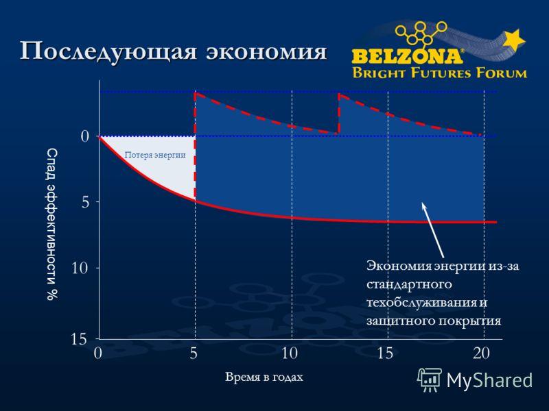 Последующая экономия 0 5 10 15 Время в годах 05101520 Потеря энергии Экономия энергии из-за стандартного техобслуживания и защитного покрытия Спад эффективности %