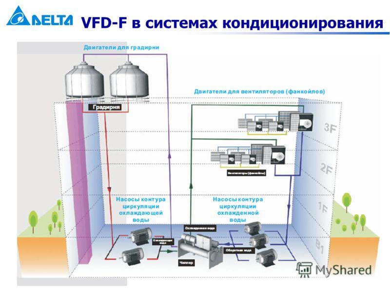 VFD-F в системах кондиционирования