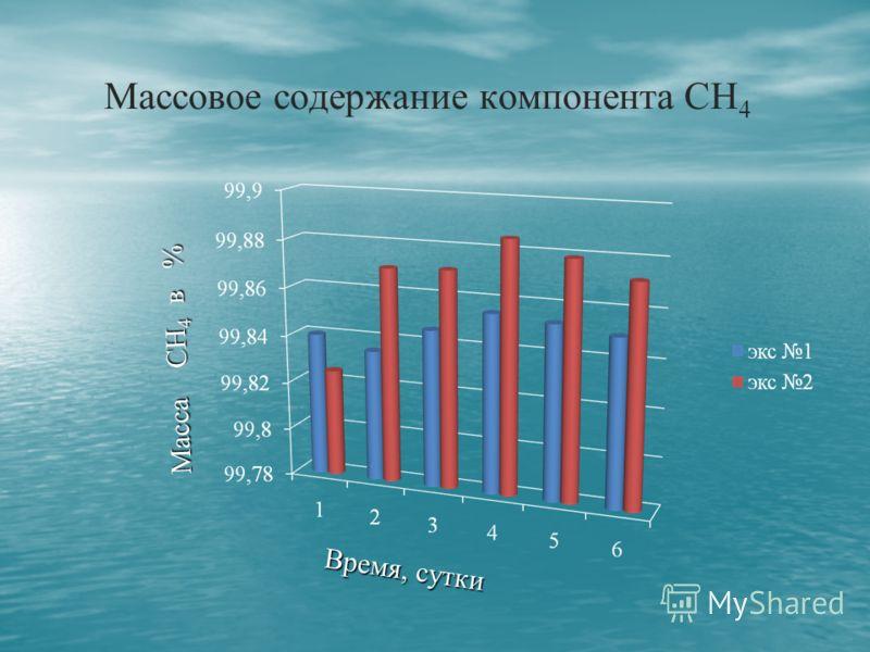 Сумарное выделение биогаза в зависимости от температуры и времени сбраживания Время, сутки