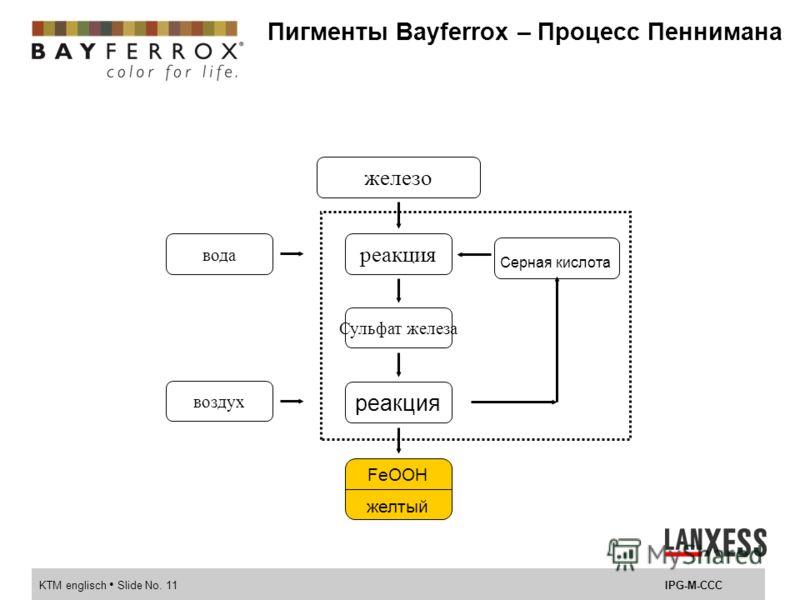 KTM englisch Slide No. 10IPG-M-CCC Типы пигментов, производимых в ходе процессе Лаукса Bayferrox 420 Bayferrox 3420 Bayferrox 105 M Bayferrox 110Bayferrox 110 M Bayferrox 120 N Bayferrox 120... Bayferrox 130Bayferrox 130 M Bayferrox 130 B Bayferrox 1
