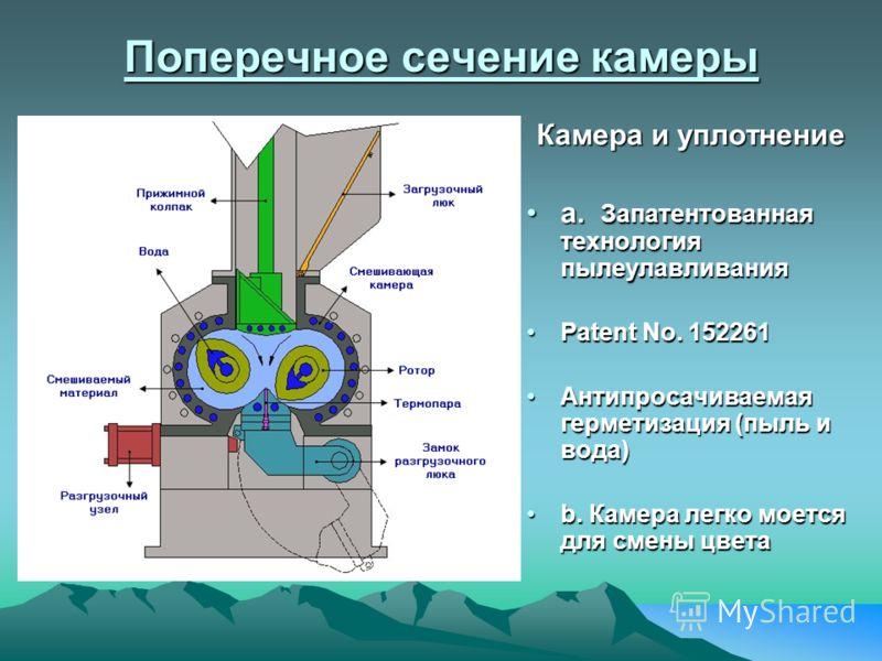Поперечное сечение камеры Камера и уплотнение a. Запатентованная технология пылеулавливанияa. Запатентованная технология пылеулавливания Patent No. 152261Patent No. 152261 Антипросачиваемая герметизация (пыль и вода)Антипросачиваемая герметизация (пы
