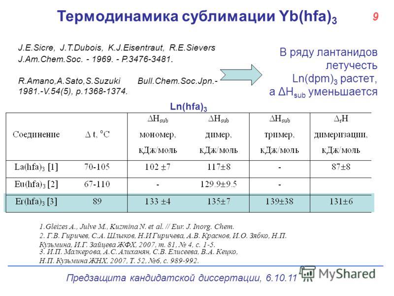 9 Термодинамика сублимации Yb(hfa) 3 J.E.Sicre, J.T.Dubois, K.J.Eisentraut, R.E.Sievers J.Am.Chem.Soc. - 1969. - P.3476-3481. R.Amano,A.Sato,S.Suzuki Bull.Chem.Soc.Jpn.- 1981.-V.54(5), p.1368-1374. В ряду лантанидов летучесть Ln(dpm) 3 растет, а ΔH s