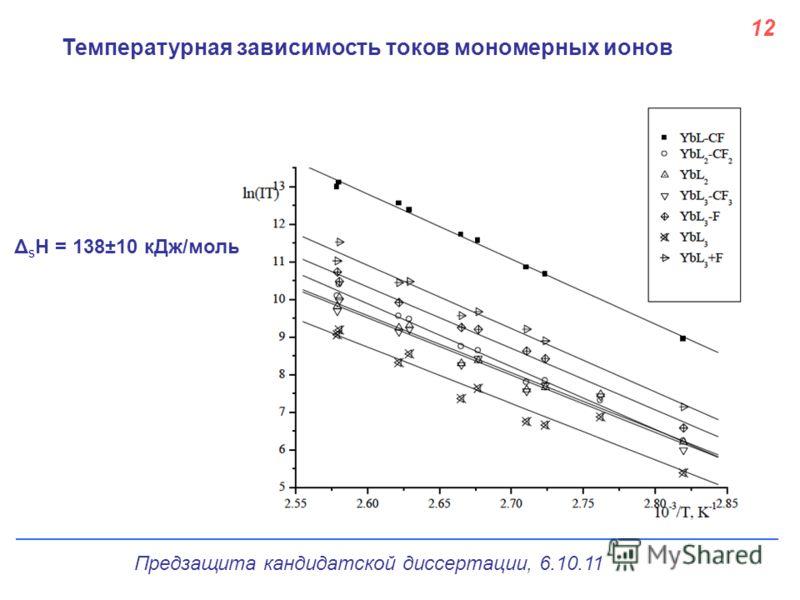 Температурная зависимость токов мономерных ионов 1212 Δ s H = 138±10 кДж/моль Предзащита кандидатской диссертации, 6.10.11