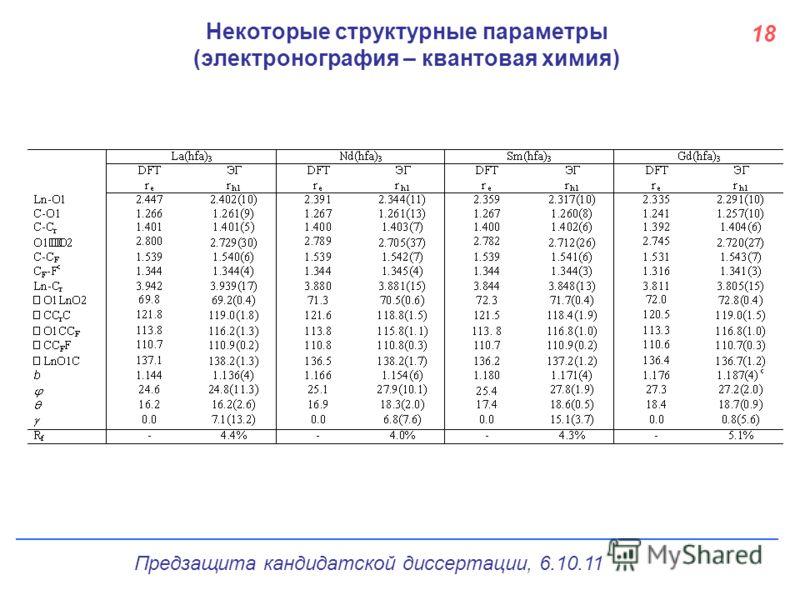 Некоторые структурные параметры (электронография – квантовая химия) Предзащита кандидатской диссертации, 6.10.11 18
