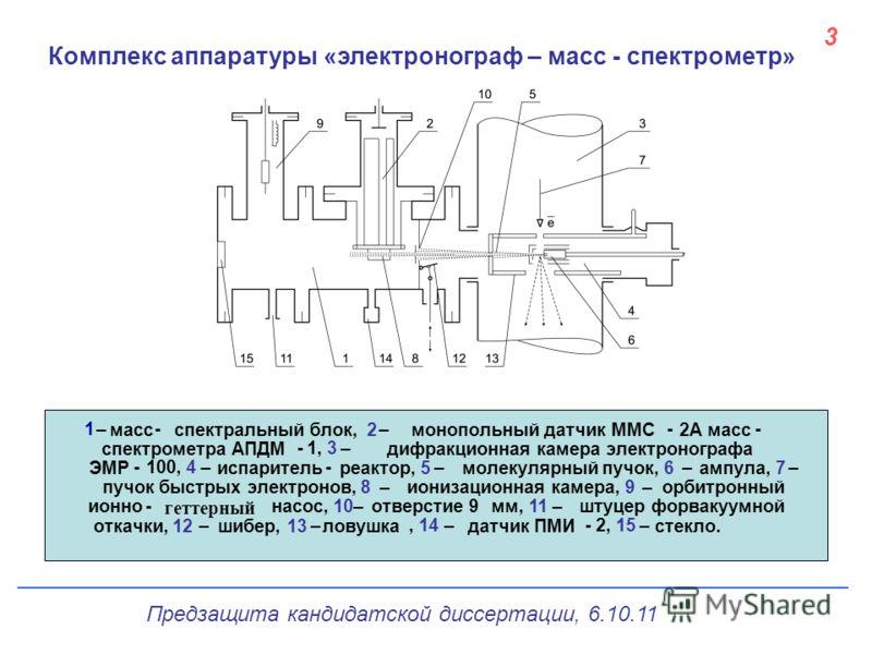 3 Комплекс аппаратуры «электронограф – масс - спектрометр» Предзащита кандидатской диссертации, 6.10.11
