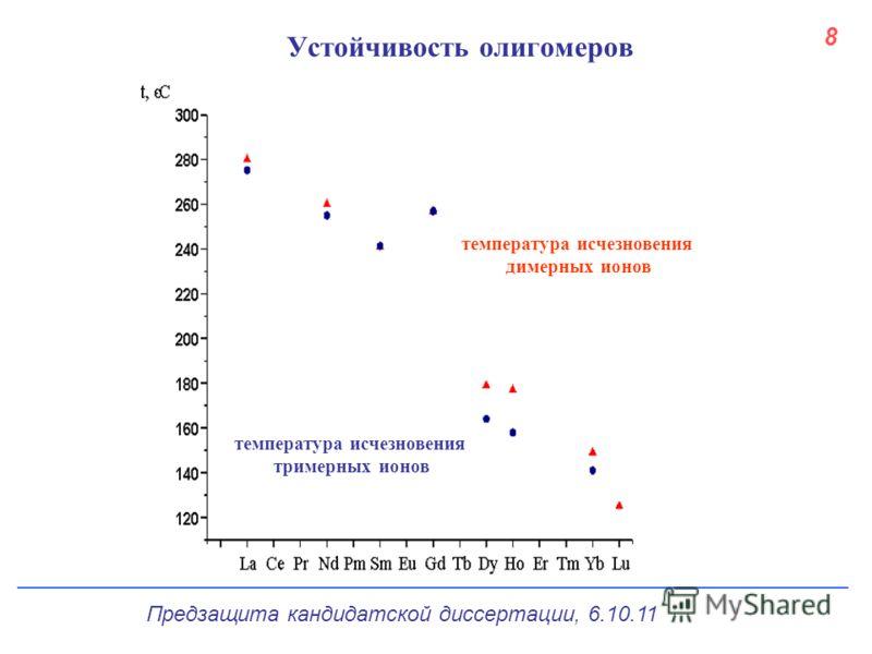температура исчезновения димерных ионов температура исчезновения тримерных ионов Устойчивость олигомеров 8 Предзащита кандидатской диссертации, 6.10.11