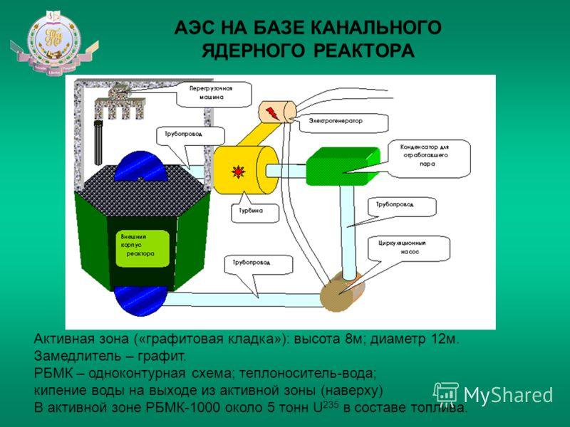 АЭС НА БАЗЕ КАНАЛЬНОГО ЯДЕРНОГО РЕАКТОРА Активная зона («графитовая кладка»): высота 8м; диаметр 12м. Замедлитель – графит. РБМК – одноконтурная схема; теплоноситель-вода; кипение воды на выходе из активной зоны (наверху) В активной зоне РБМК-1000 ок