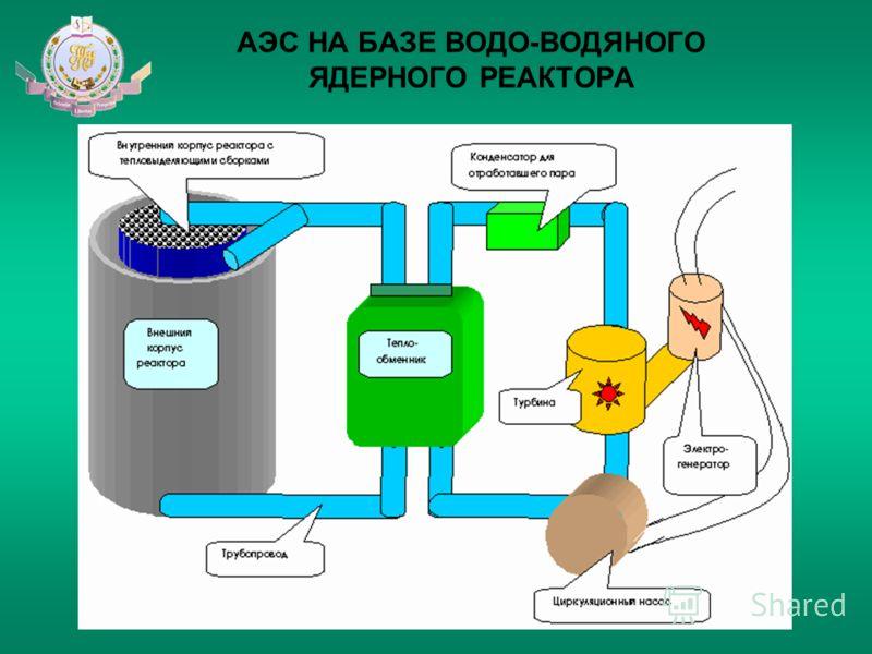 АЭС НА БАЗЕ ВОДО-ВОДЯНОГО ЯДЕРНОГО РЕАКТОРА