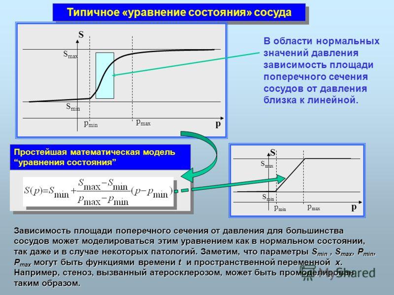 Типичное «уравнение состояния» сосуда S p p min p max S min S max В области нормальных значений давления зависимость площади поперечного сечения сосудов от давления близка к линейной. Простейшая математическая модель уравнения состояния S p p min p m